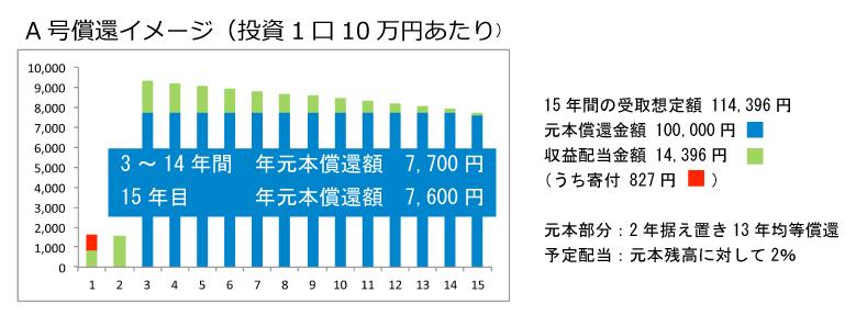 A号償還イメージ-グラフ・テキスト