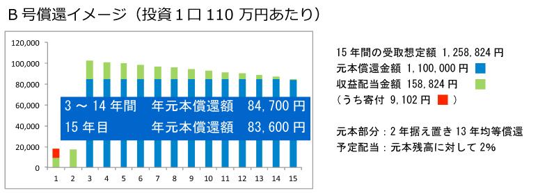B号償還イメージ-グラフ・テキスト2
