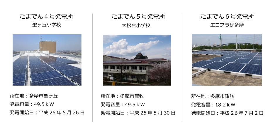 市民発電所情報4号~6号-2